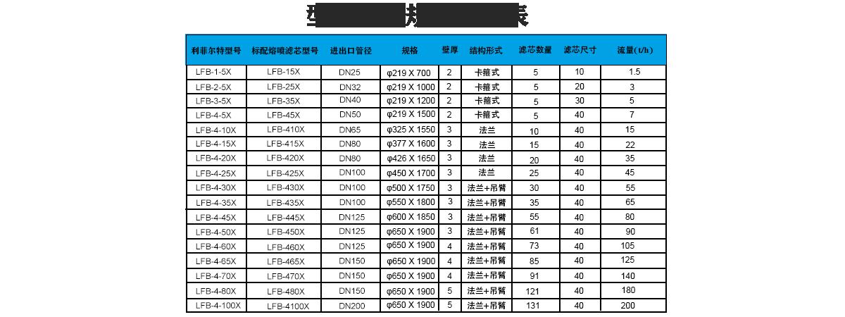 大流量保安过滤器选型表