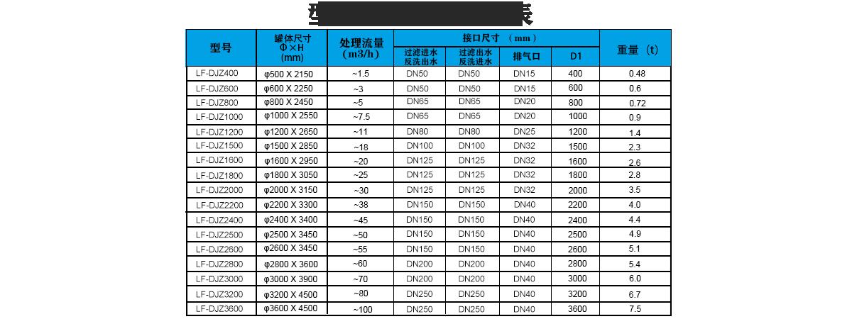 锰砂过滤器选型表