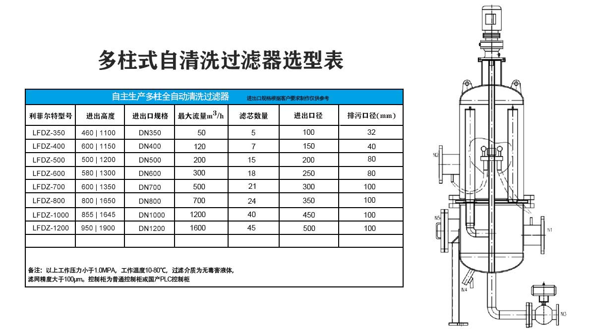 多柱式自清洗过滤器选型表