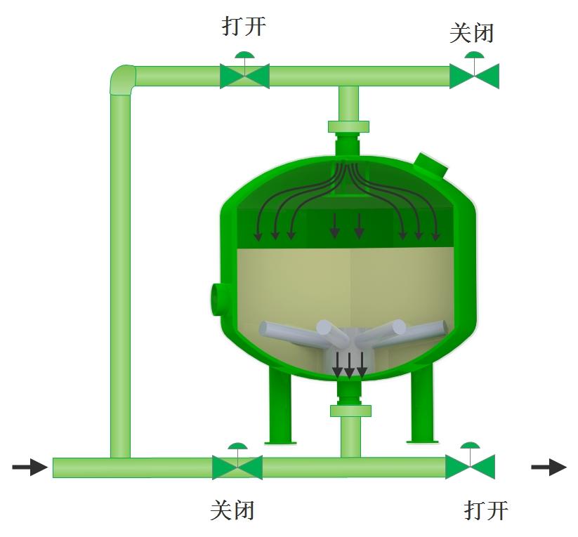 循環水淺層砂過濾器