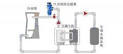 自清洗过滤器在化工行业的应用